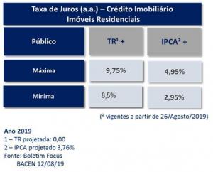 Comparativo entre as modalidades atual e por IPCA